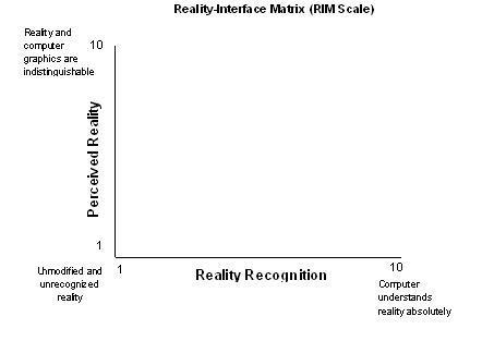 RIM Scale (Blank)
