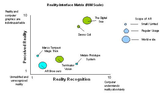 RIM Scale (Examples)